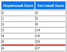 Шкала перевода баллов по экзамену математика