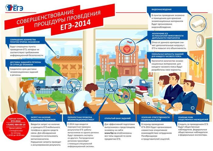 Совершенствование процедуры проведения ЕГЭ 2014