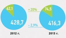 Прием в вузы цифры распределение бюджетных мест по  Контрольные цифры приема в вузы